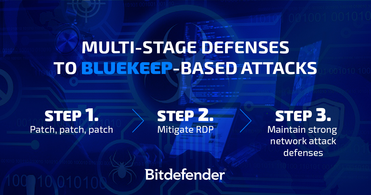 How to protect against BlueKeep based attacks in 3 steps: Patch, Mitigate RDP, Strong network attack defence.