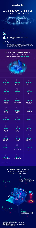 Bitdefender-Endpoint-Risk-Analytics-Infographic