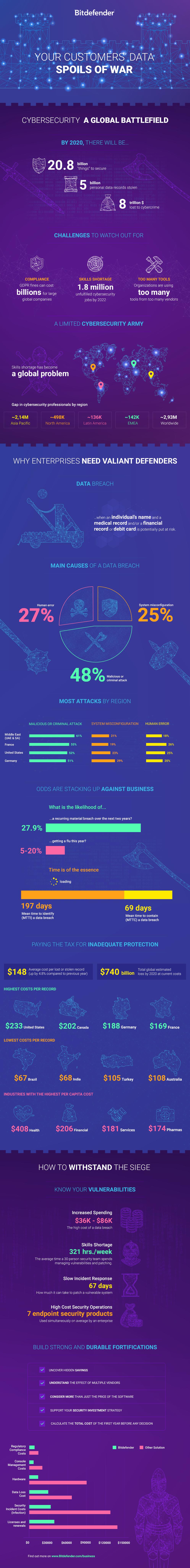Bitdefender-Infographic-EPP-TCO-EN