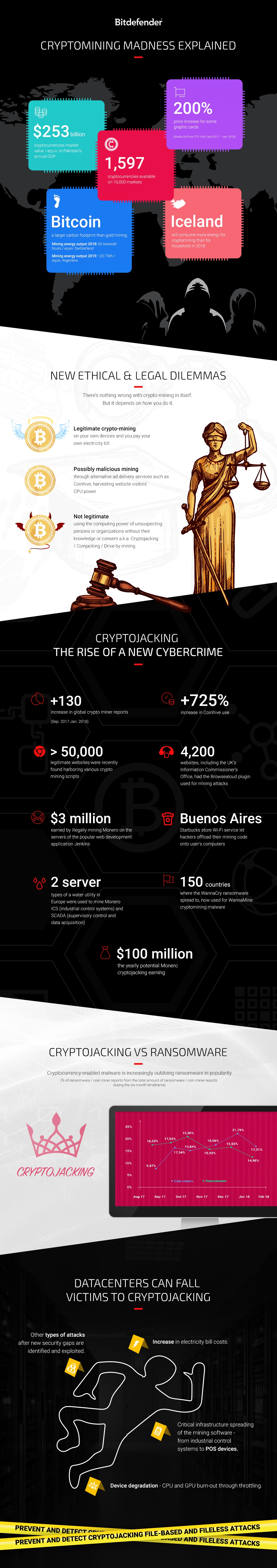Bitdefender-cryptomining-explained-infographic