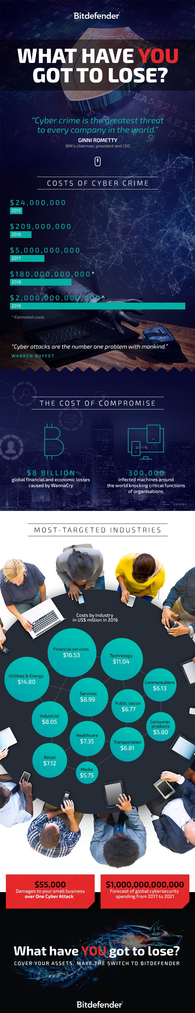 Cost of cybercrime by industry and expected cyber security spending