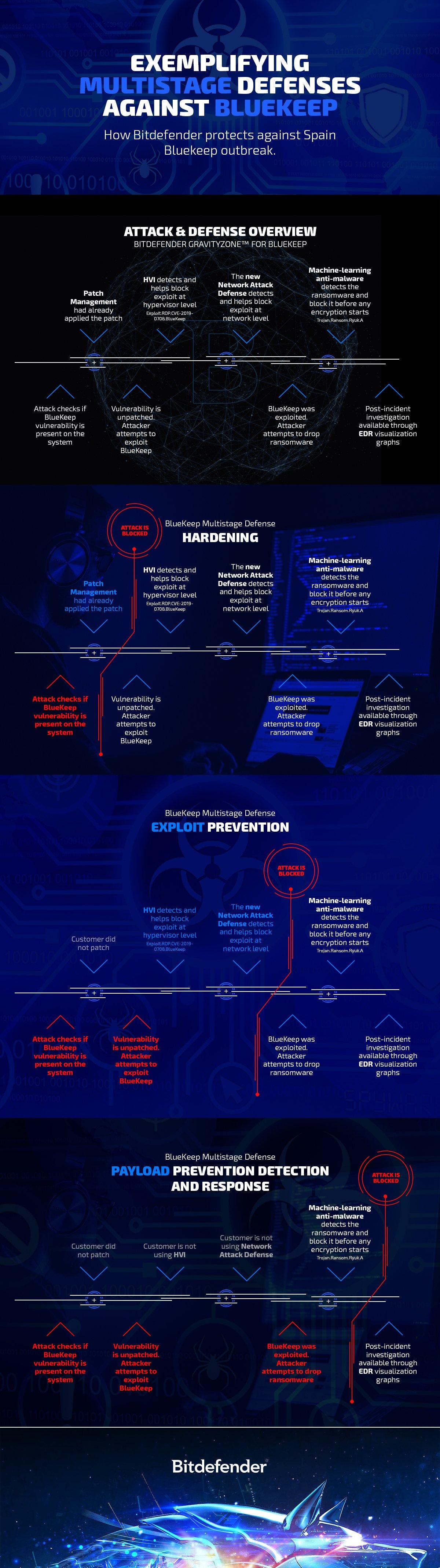 Bitdefender_BlueKeep_infografic