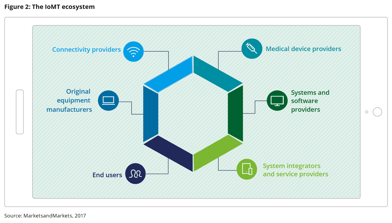 IoMT ecosystem