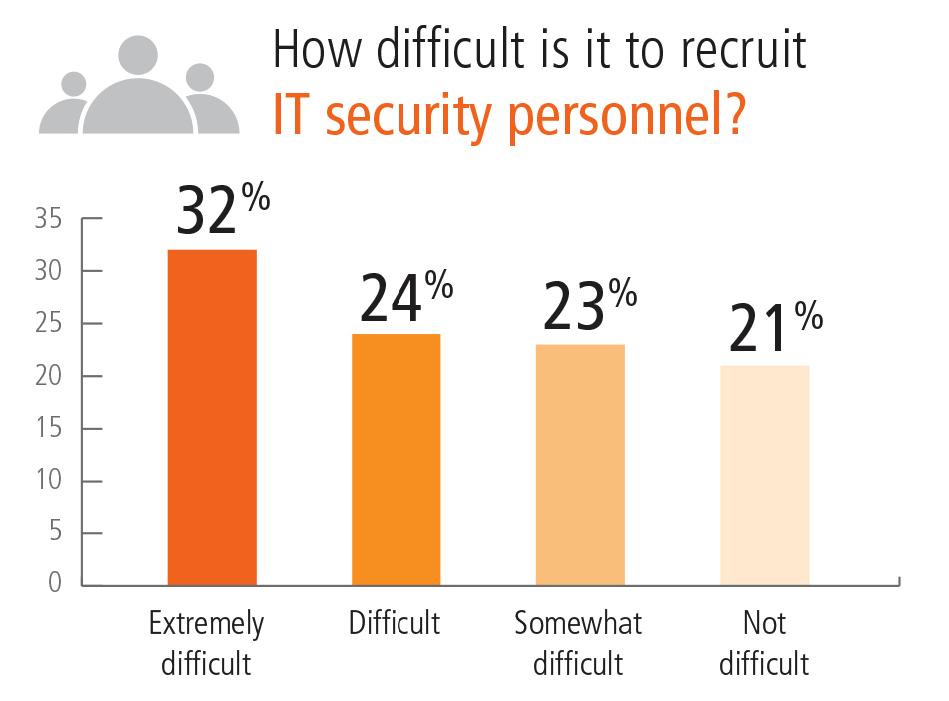 recruit IT security personnel