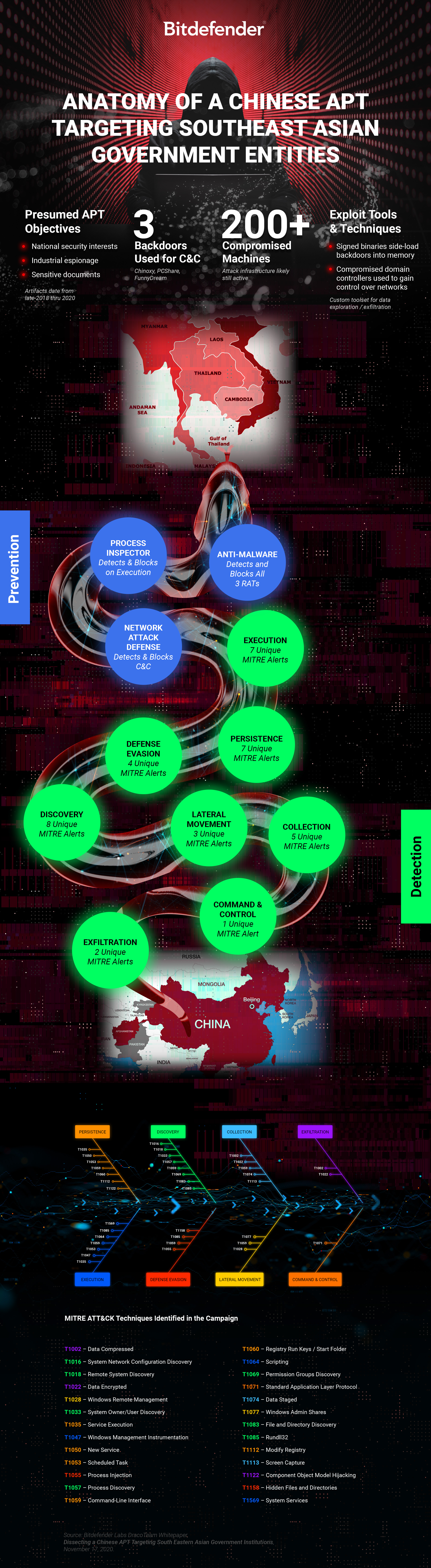 Infographic - Bitdefender Chinese APT Southeast Asia Branded