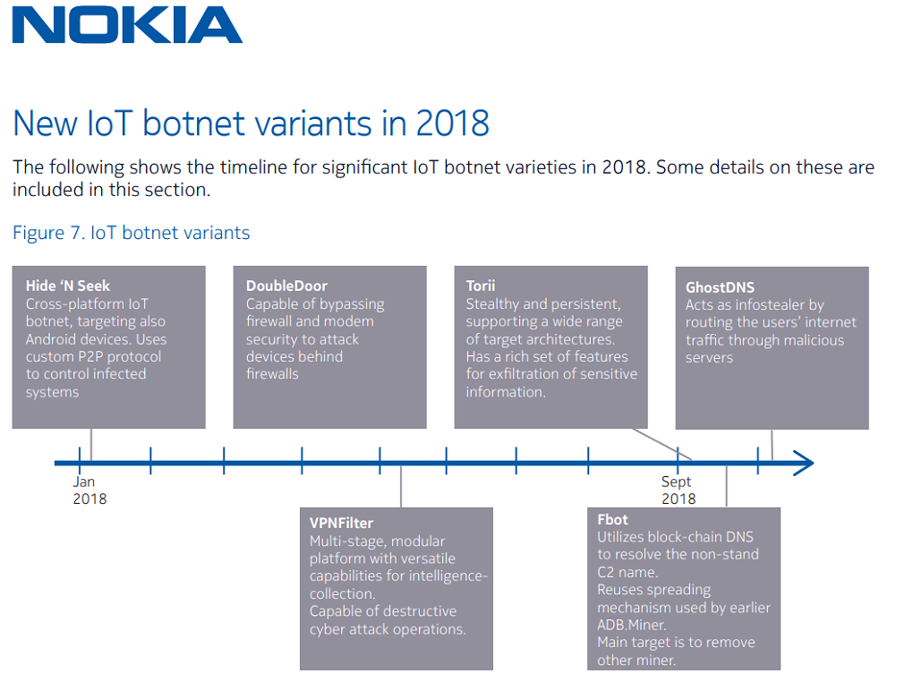 NOKIA-IoT-Botnets-2018