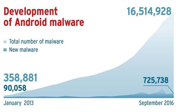 android-malware-growth.jpeg