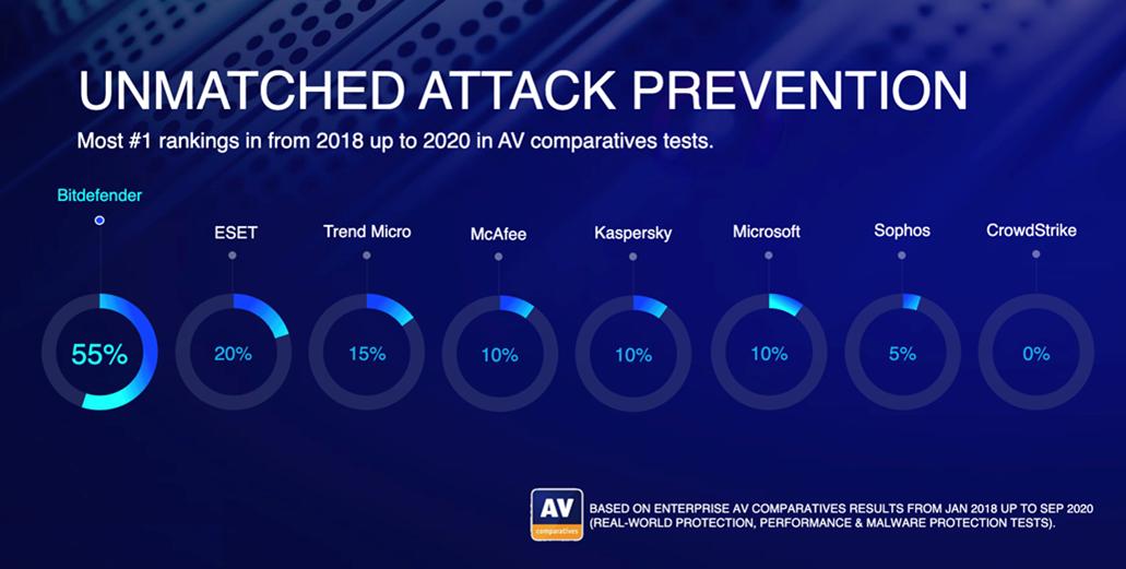 attack-prev