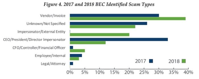 bec-scam-type