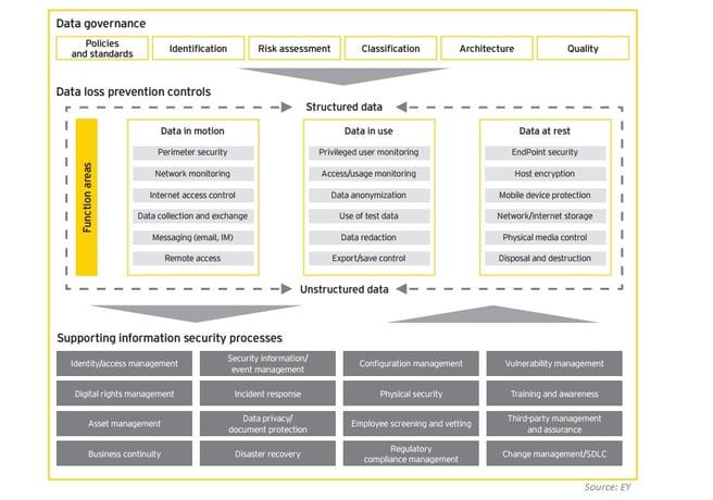 data-governance-ey