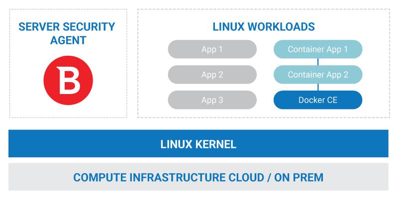 diagram_Server_Security_Linux_Containers_v2