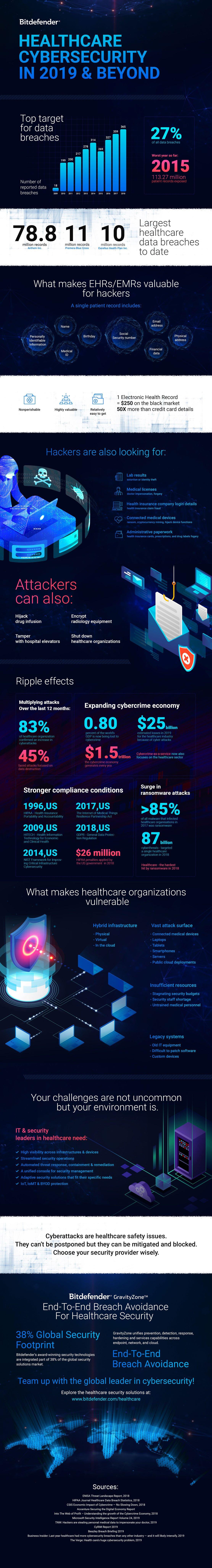 Bitdefender-Healthcare-Infographic