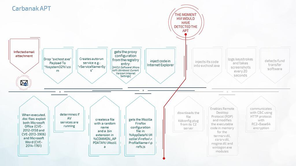 hypervisor-introspection-fighting-apts-in-business-environment-part-1-Carbanak-APT.jpg
