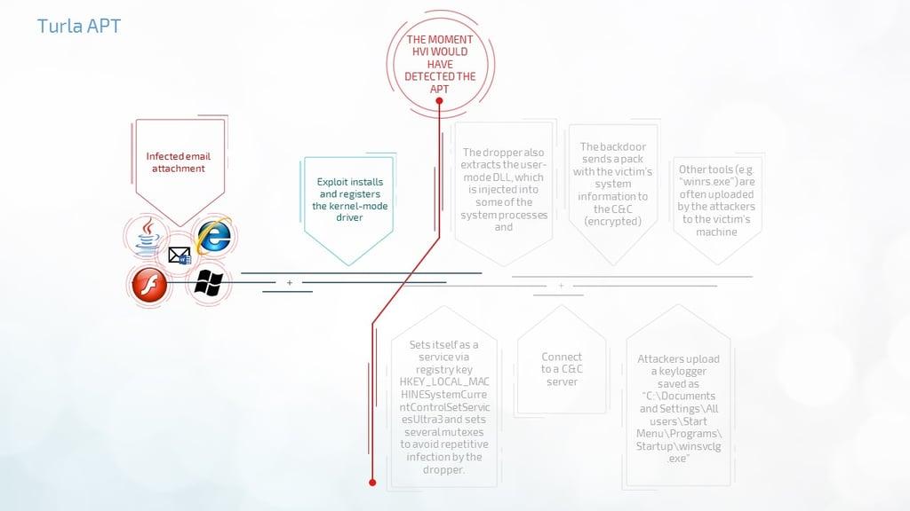 hypervisor-introspection-fighting-apts-in-business-environment-part-1-Turla-APT.jpg