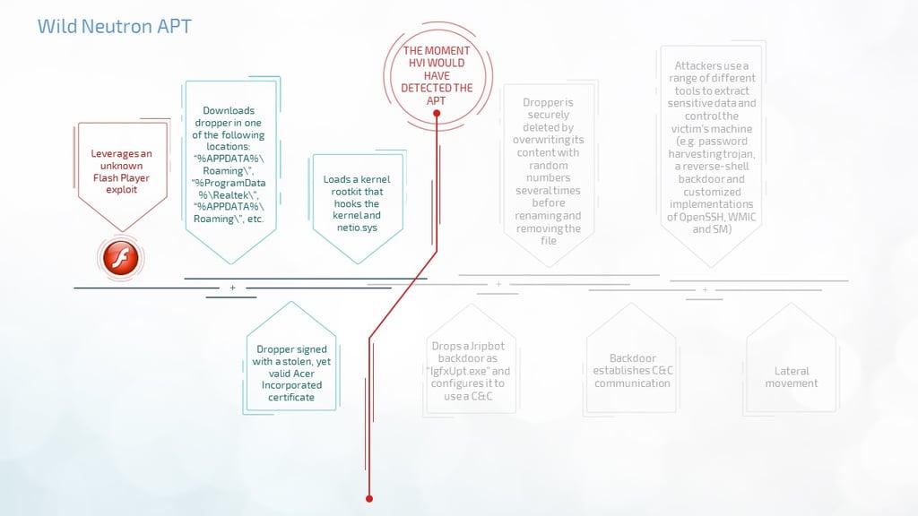 hypervisor-introspection-fighting-apts-in-business-environment-part-1-WildNeutron-APT.jpg