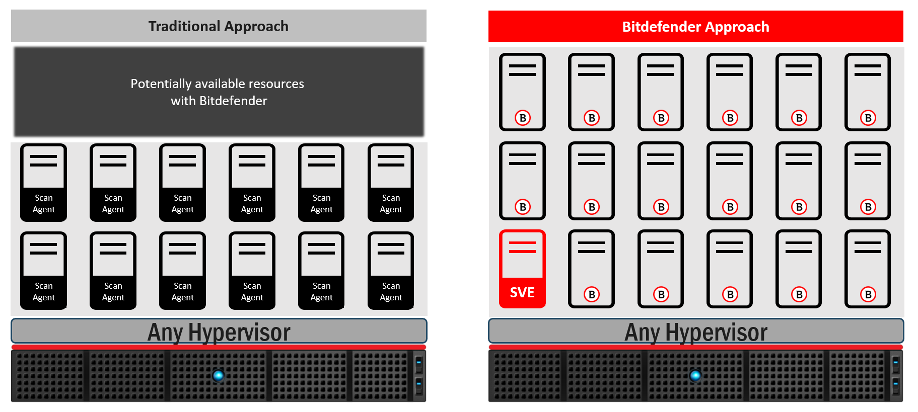 Bitdefender Security for Virtualized Environments scanning offload