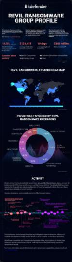REvil Ransomware infographic