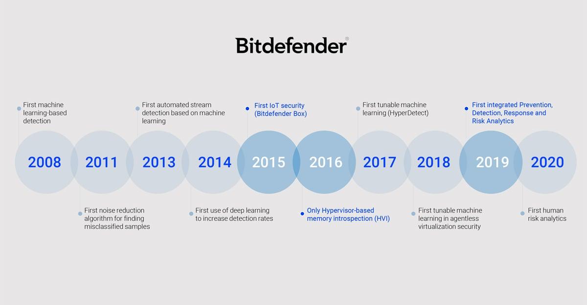 innovation-timeline