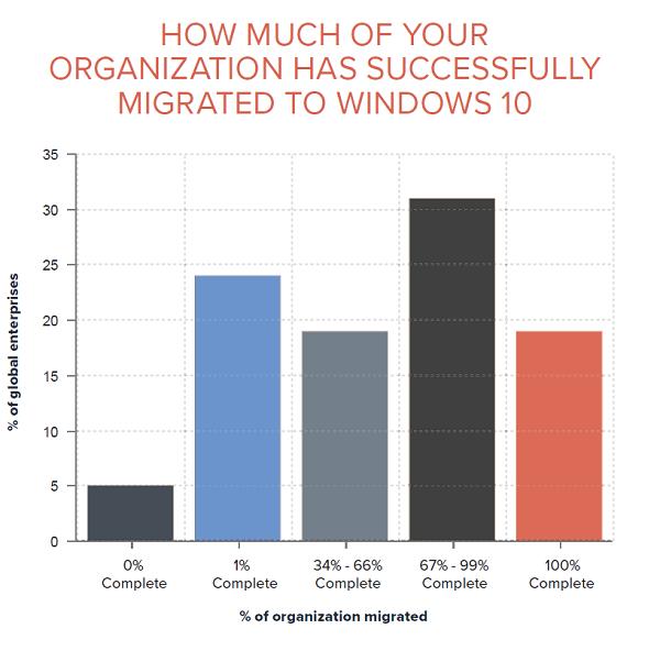 migration percentage