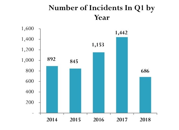 number-incidents