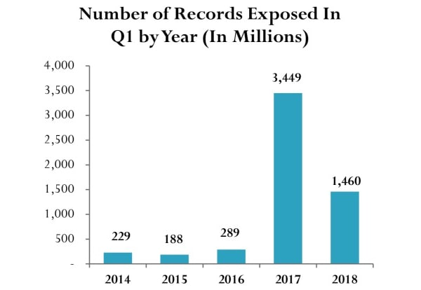 number-records