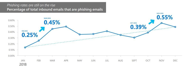 phishing rates