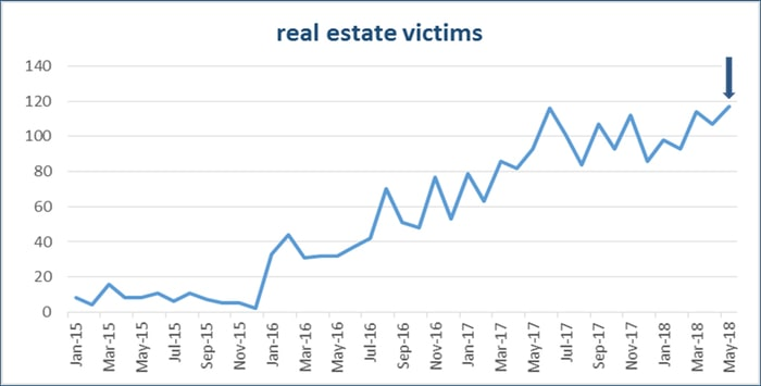 real-estate-chart