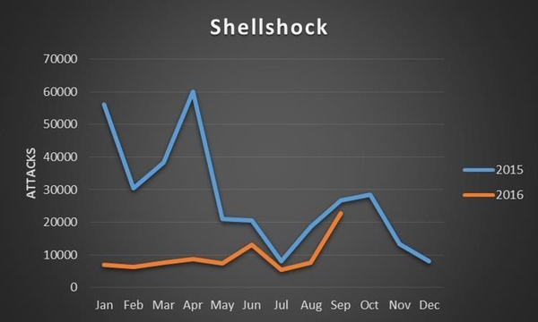 shellshock-attacks.jpeg