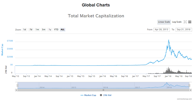 total market capitalization