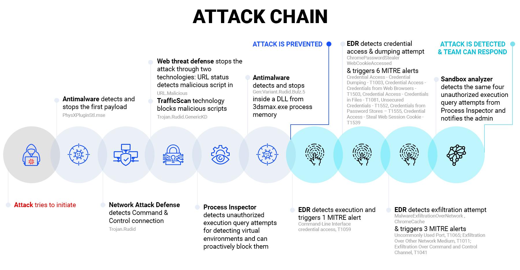 Attack-timeline