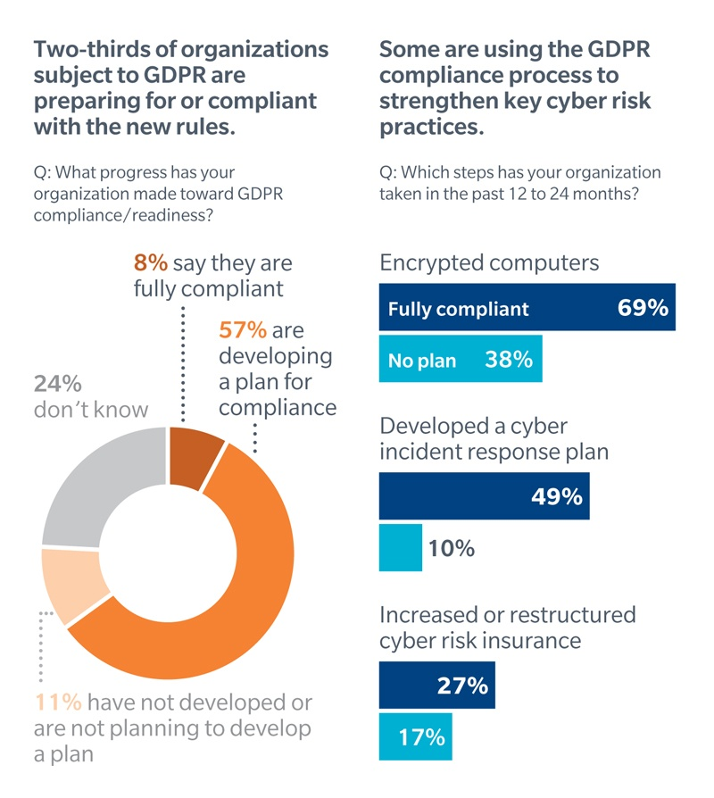 Businesses using GDPR as catalyst to enhance cyber risk management