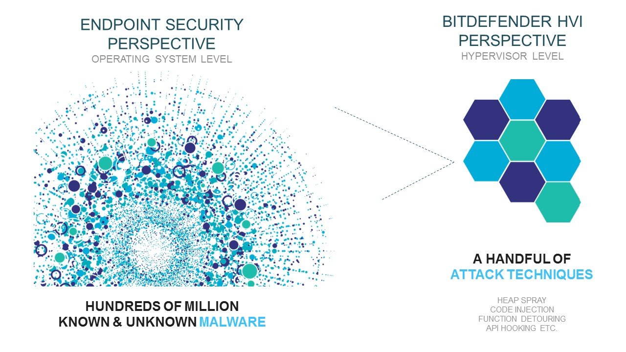 Detecting Attack Techniques Trumps Traditional Endpoint Security