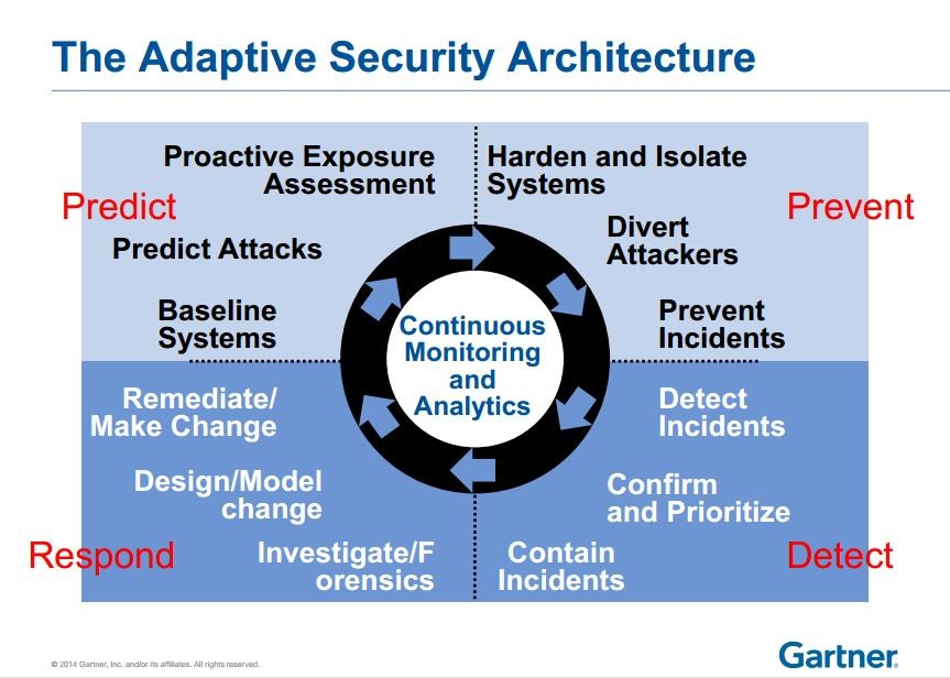 gartner-on-security-you-will-be-breached-so-make-sure-attackers-linger-no-longer