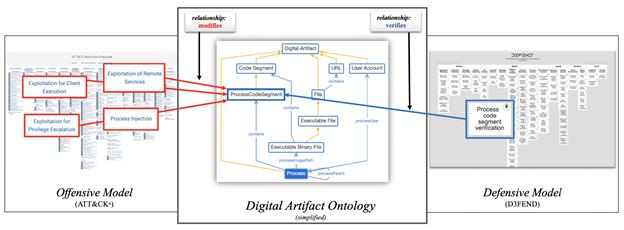 D3FEND framework - siplified Digital Artifact Ontology