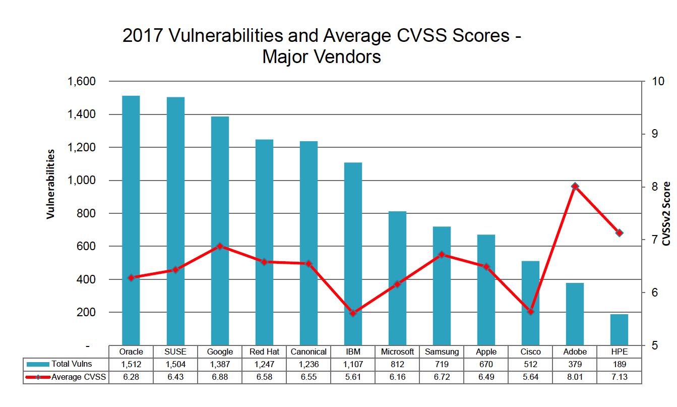 vulnerabilties-major-vendors.png